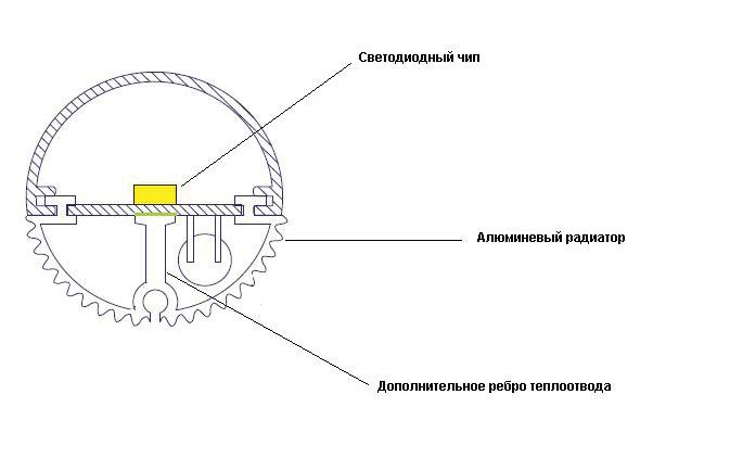 Схема теплоотвода